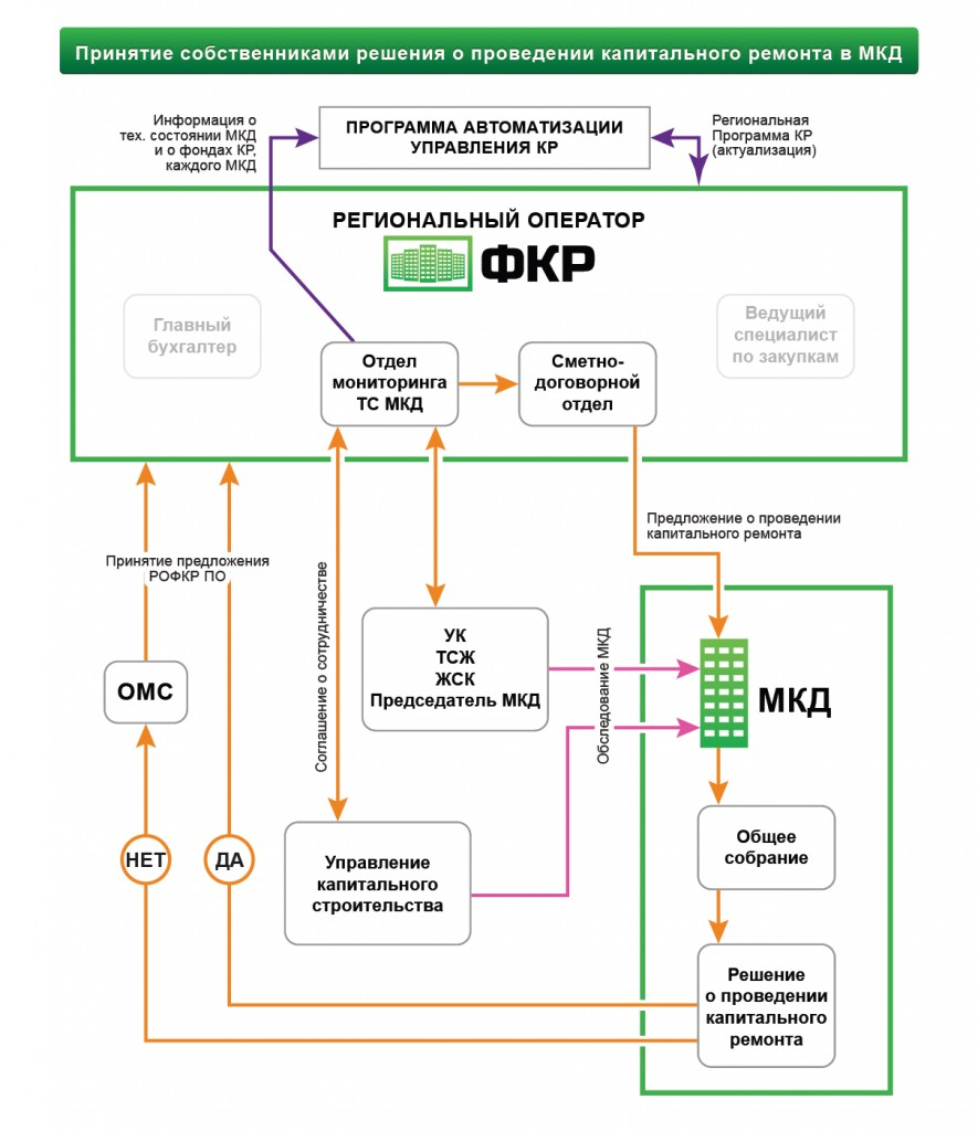 Схема РО ФКР (Mini 2)
